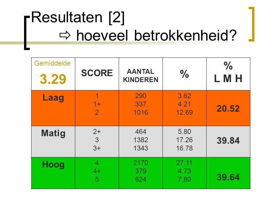 Resultaten [2]  hoeveel betrokkenheid